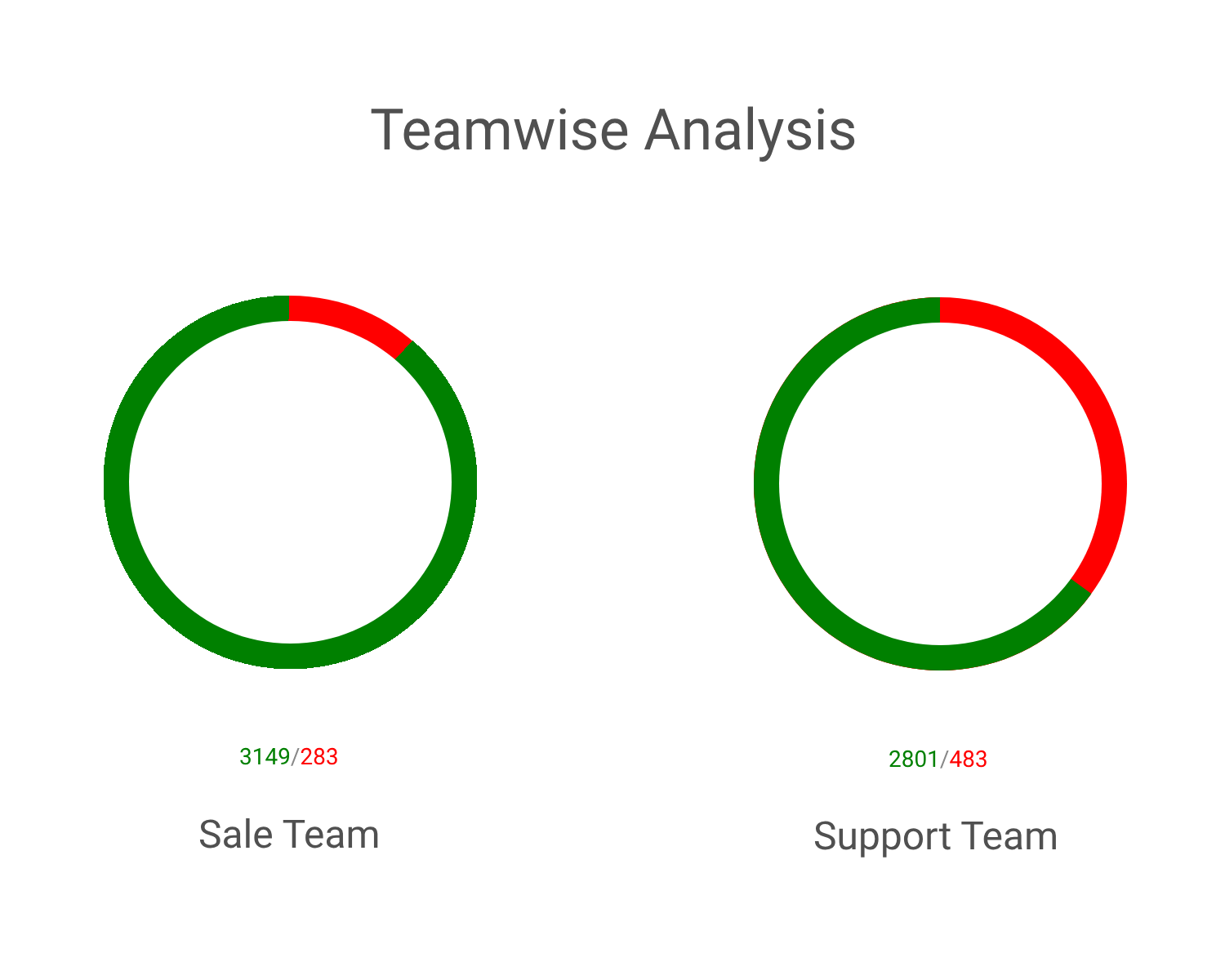 Team-wise Analysis